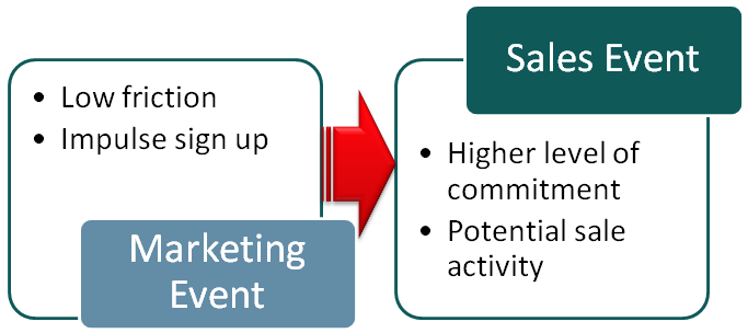 Momentum in Conversion Marketing